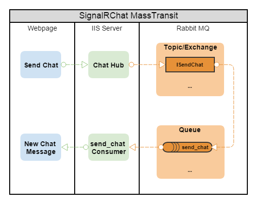 SignalRChat with MassTransit v3 – maldworth