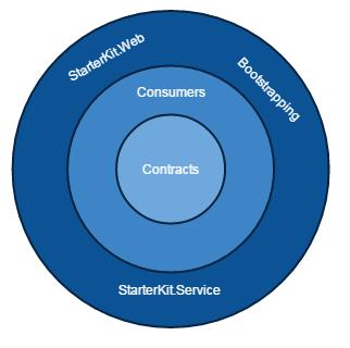 starterkit-architecture_2